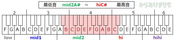 音域-最低音mid2A#-最高音hiC#