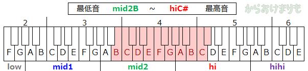音域-最低音mid2B-最高音hiC#