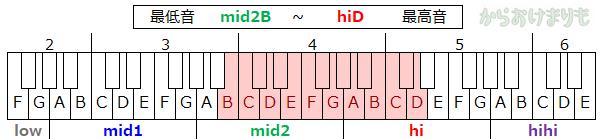 音域-最低音mid2B-最高音hiD