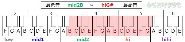 音域-最低音mid2B-最高音hiG#