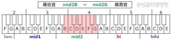 音域-最低音mid2B-最高音mid2G