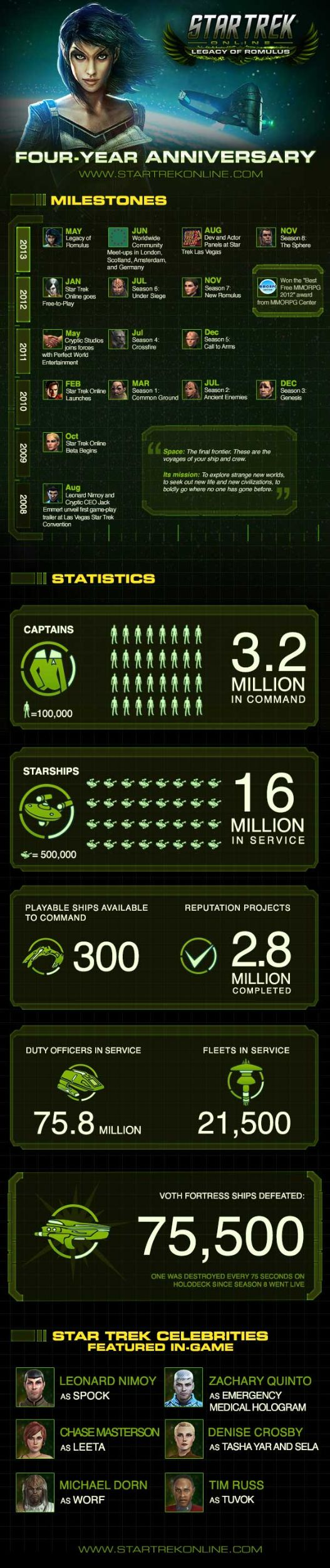 STO_4yr_Infographic