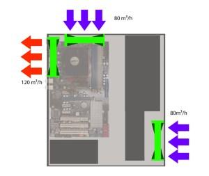 Überdruck erzeugt mit 3 Lüftern