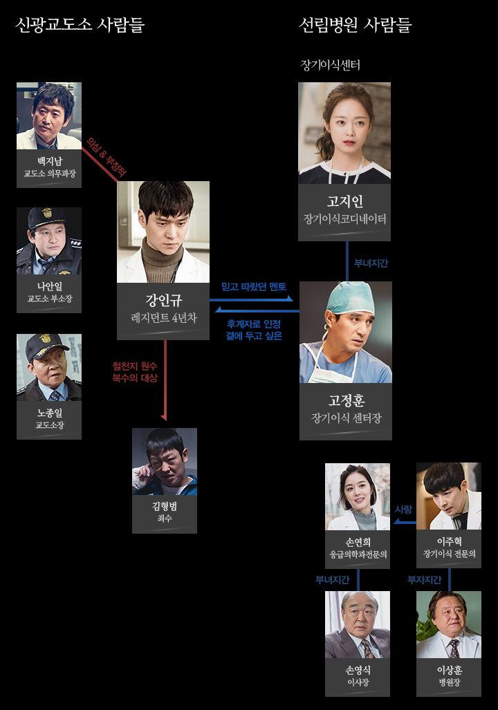 韓国ドラマ クロス(크로스)人物関係図・相関図