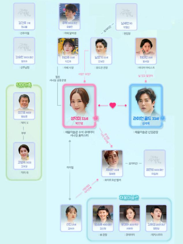 彼女の私生活 人物相関図/人物関係図