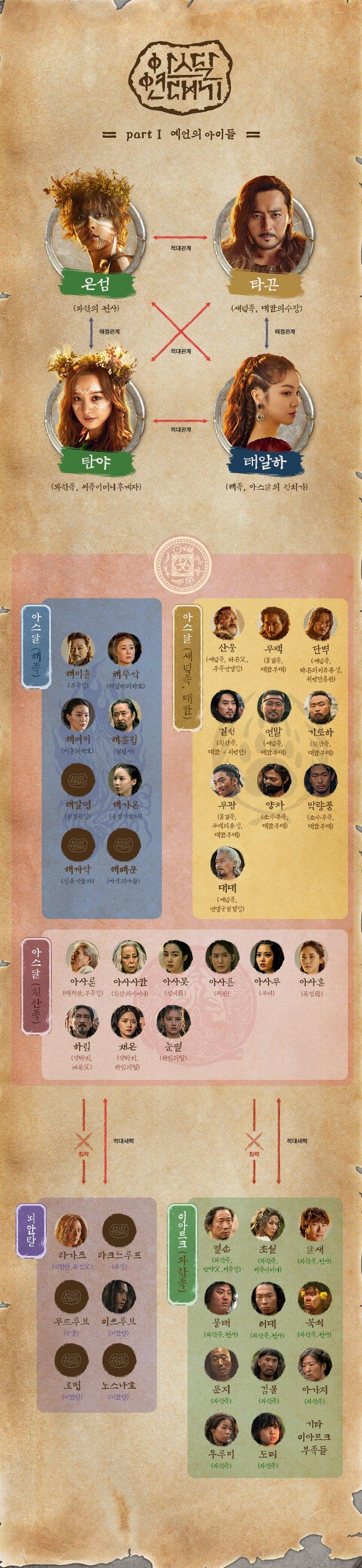 アスダル年代記 人物相関図・人物関係図