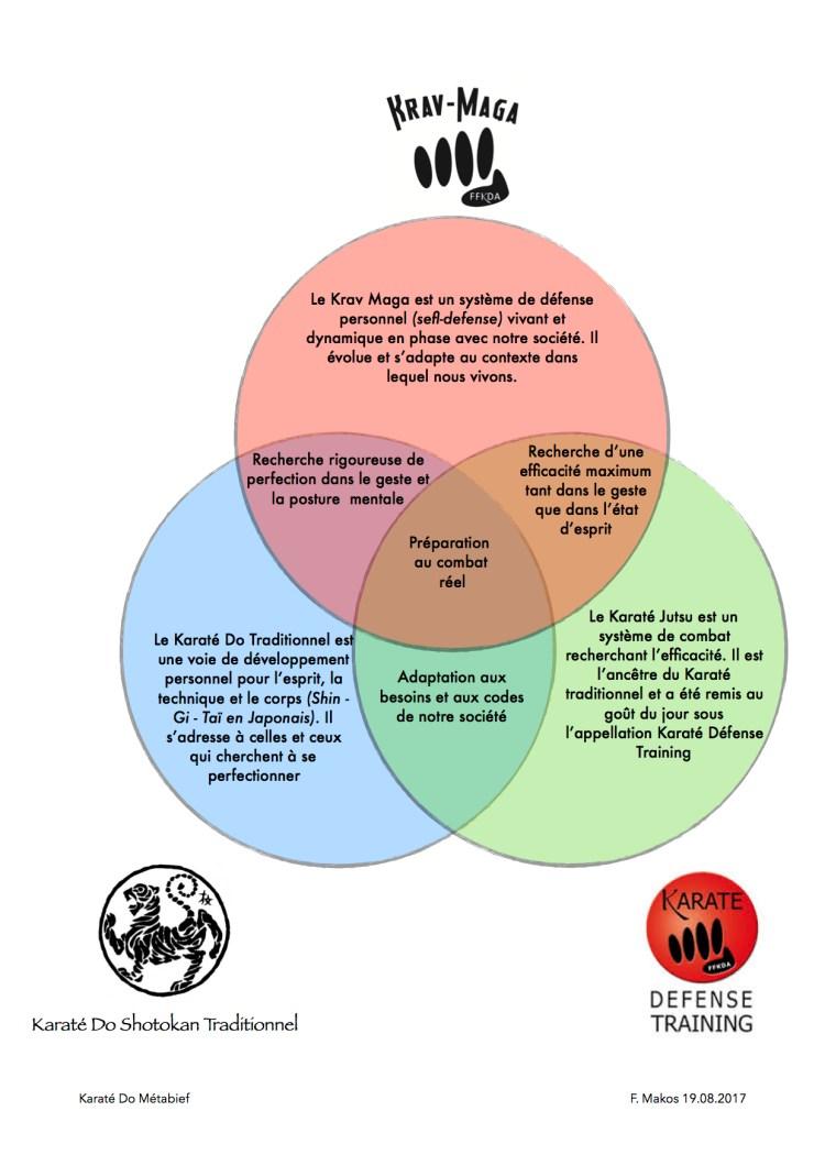 Diagramme web