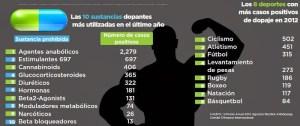 19bb6-grafico_dopaje_dos1