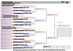 world-junior-cadet-and-u21-championships-2015-1-638