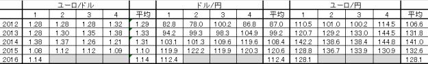 2016年1Q(為替レート)