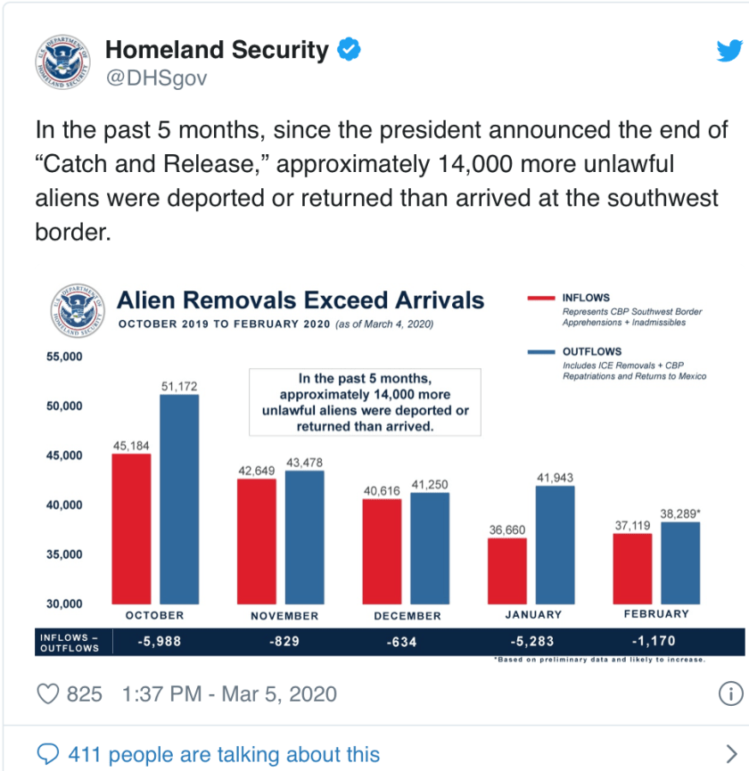 More Migrants Deported than Apprehended at Border over Last 5 Months, Say Feds