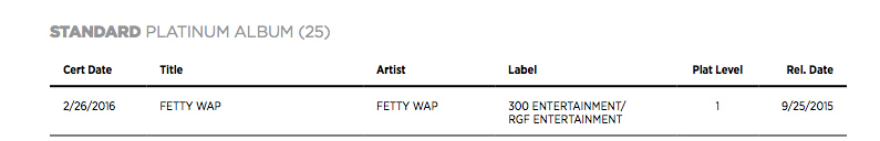 Fetty Wap's Self-Titled Album Has Gone Platinum