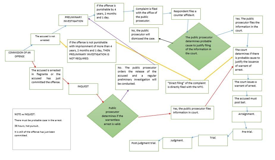 criminal procedure diagram ct meter panel wiring flowchart karenlustica17