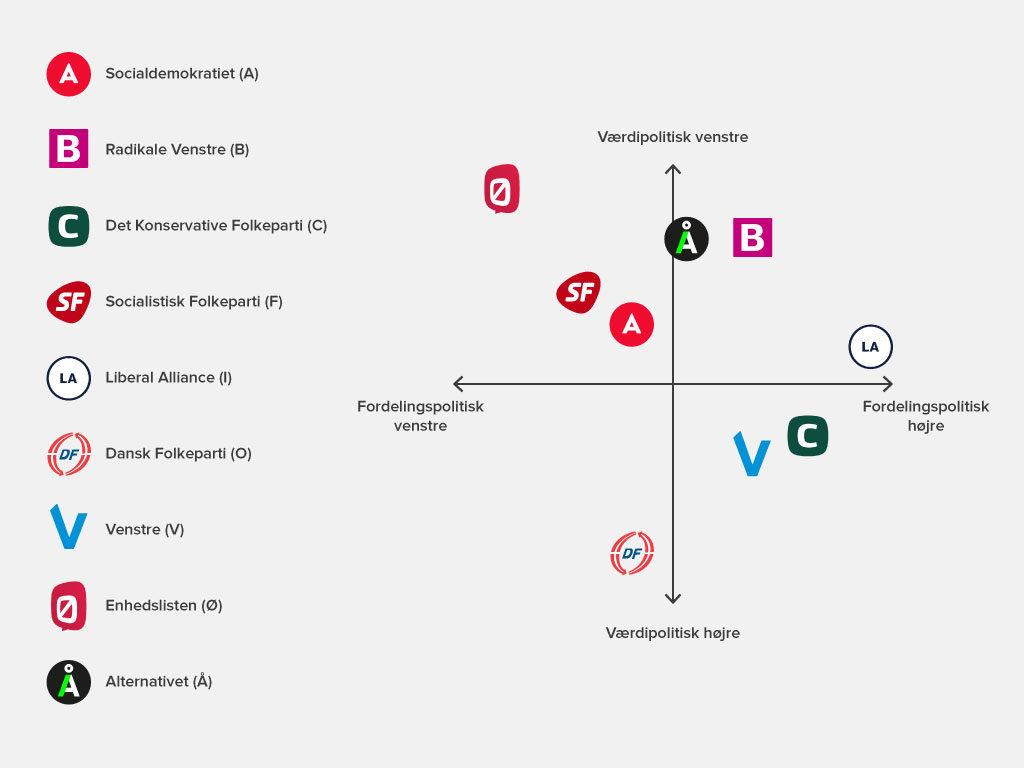 Short Introduction To Danish Politics