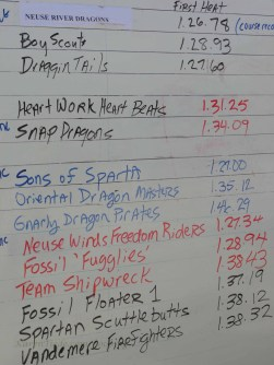 Score board after the first flight. Sons of Sparta is a USMC team.