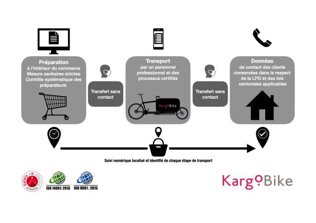 Kargobike concept pandémie commerce entreprise livraison domicile transport courrier postal coursier vélo mobilité durable