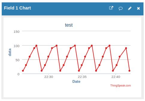 test ThingSpeak IoT success