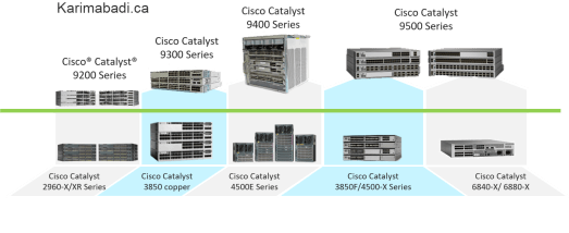 Cisco Catalyst 9000 Series