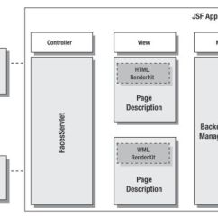 Jsf Architecture Diagram Hpm Fan Controller Wiring 2 A Brief Recall The Wonderful World Of Jee Platform Mvc With Model
