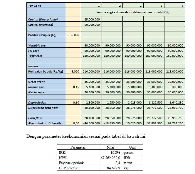 rencana keuangan bisnis plan