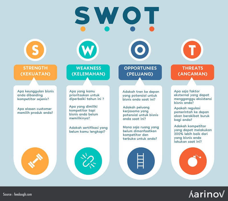 Template pointer analisa SWOT