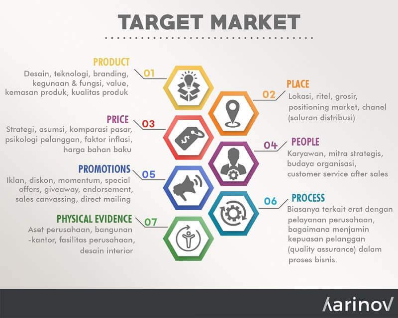 Marketing mix untuk mendefinisikan pasar