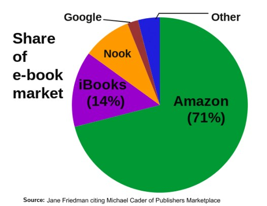 Amazon controls 71% of the e-book market where Dark Awakening and Dark Gathering are sold
