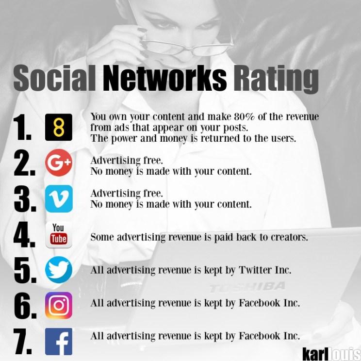 social_networks_rating