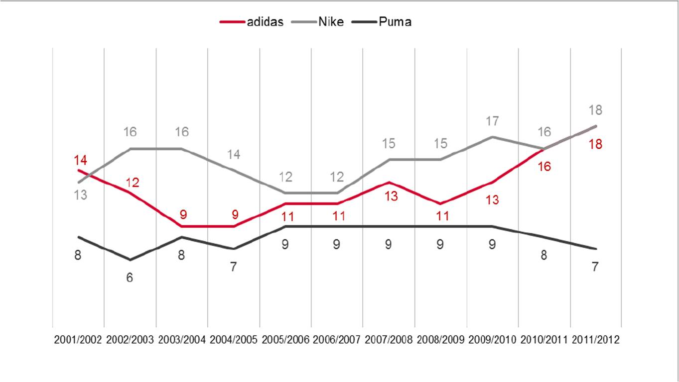 Development and number of kit supplier contracts with
