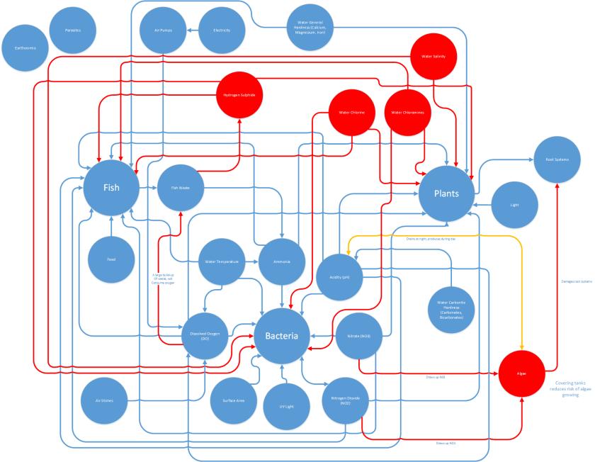 aquaponics element interactions