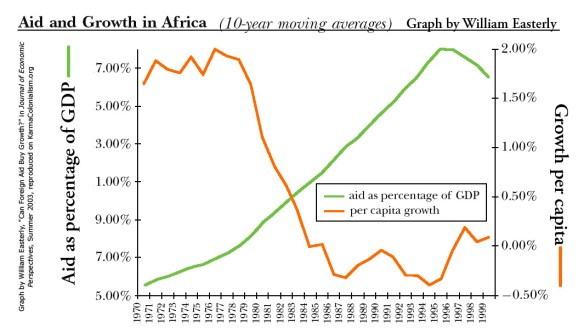 Graph by William Easterly shows that as foreign aid increased in Africa, 1970-1999, growth per capita dramatially fell.