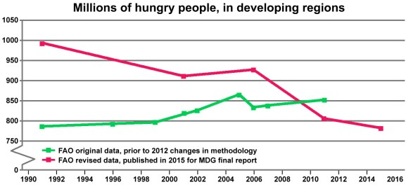 Two lines on a graph show estimates of hunger in developing regions, based on FAO numbers prior to, and after, 2012.