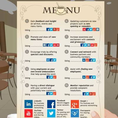 10 Ways Restaurants Using Social Media