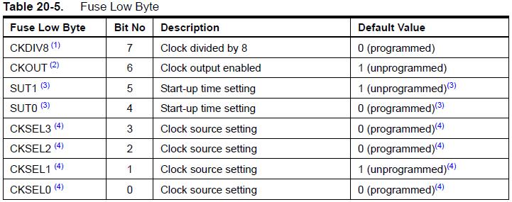 ATTiny85 low byte fuses