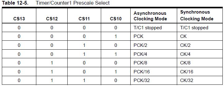 Prescaler table
