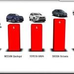 Három millió dollárt költöttek új autókra a kárpátaljaiak augusztusban