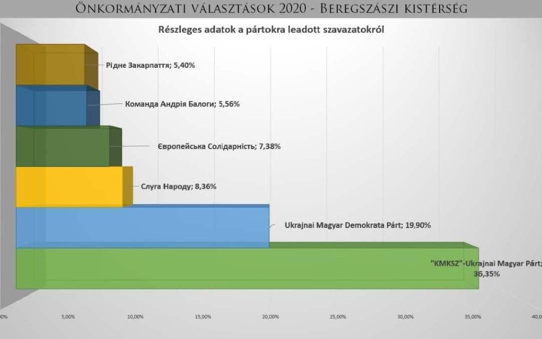 Választások: a KMKSZ nyert a Beregszászi kistérségben