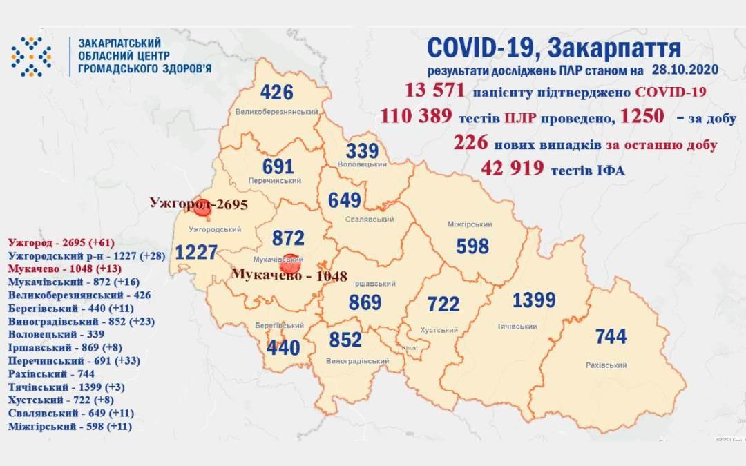 Koronavírus: 226 új eset Kárpátalján