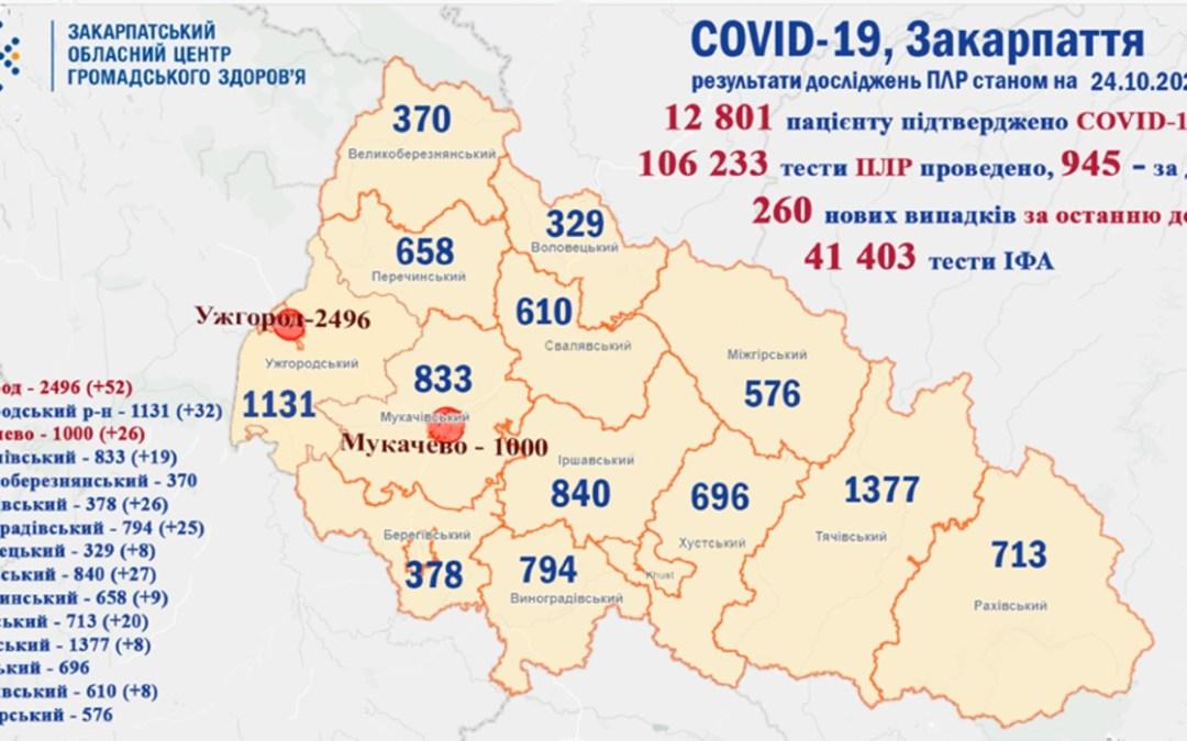 Koronavírus Kárpátalján: 260 új beteget regisztráltak