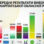Nyolc párt jutott be a Kárpátaljai Megyei Tanácsba