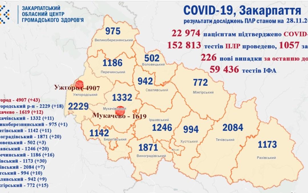 Koronavírus Kárpátalján: 226-tal nőtt a fertőzöttek száma