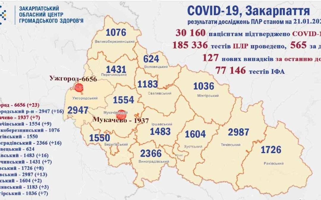 Koronavírus Kárpátalján: 127 új fertőzöttet regisztráltak