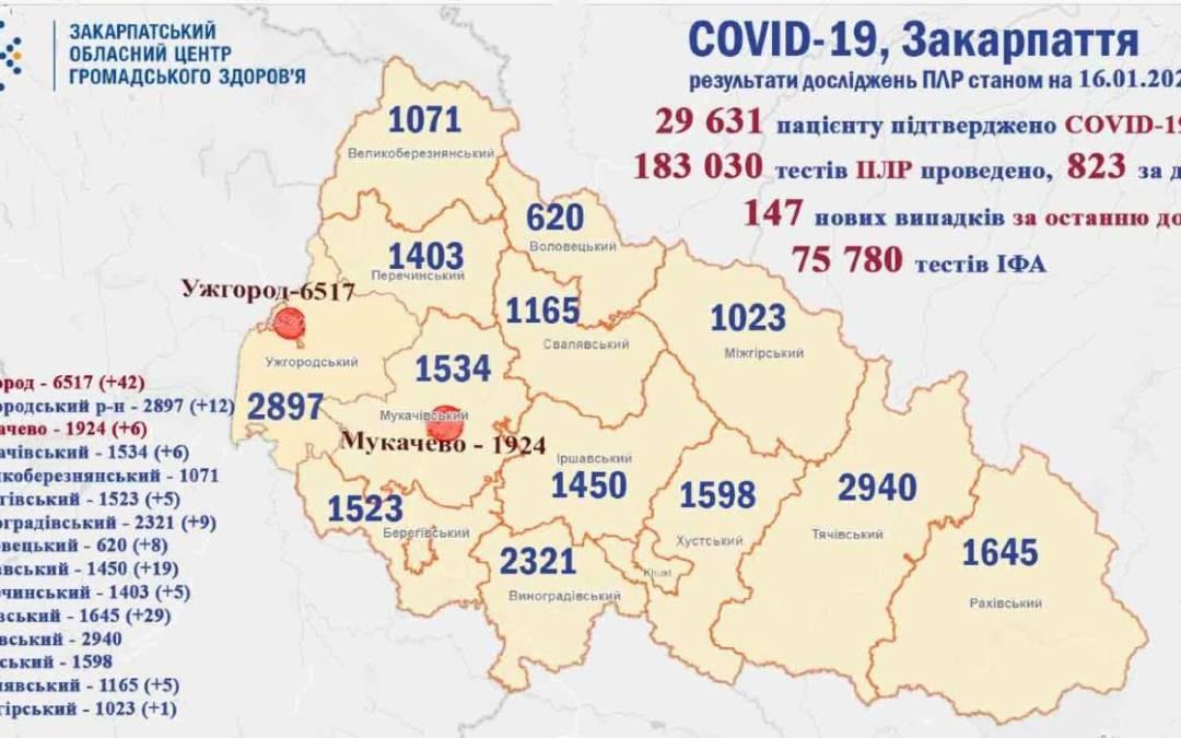 Közel 150-nel emelkedett a koronavírusosok száma Kárpátalján