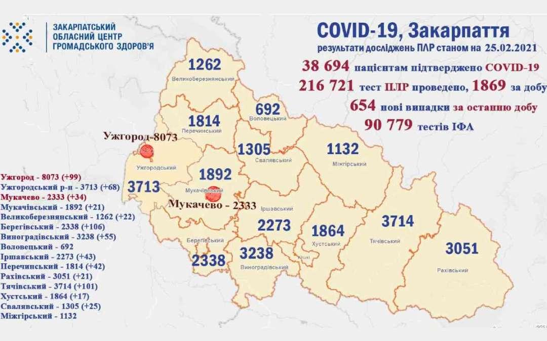 Koronavírus Kárpátalján: 654 új beteg, 13 áldozat