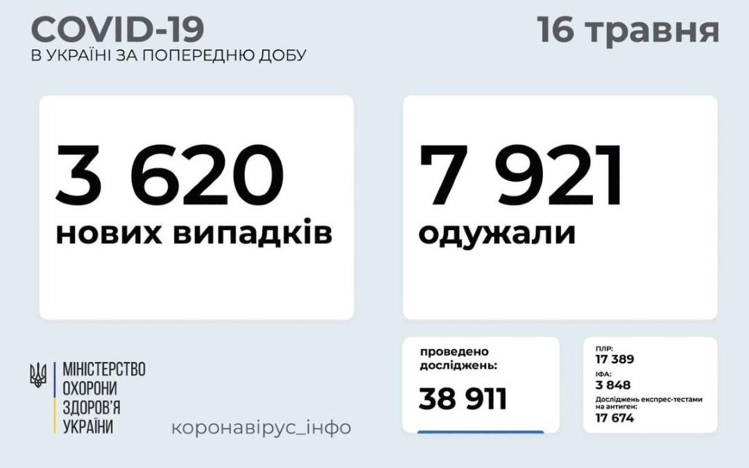 Koronavírus Ukrajnában: 3 620 új fertőzött, 133 áldozat
