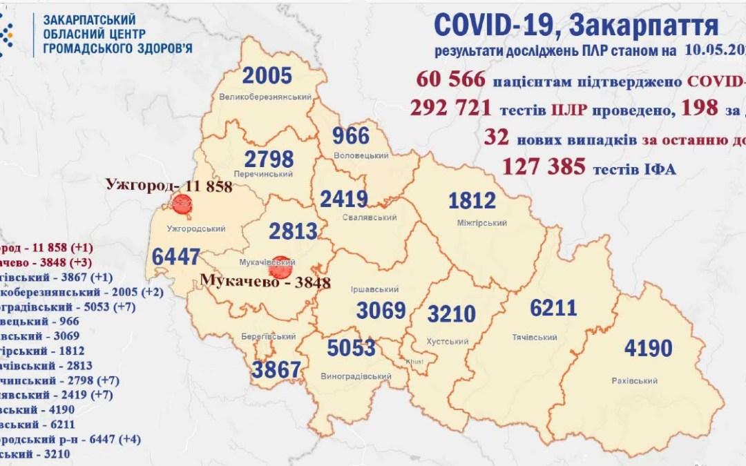 Mindössze harminckét új koronavírusos megbetegedést regisztráltak Kárpátalján