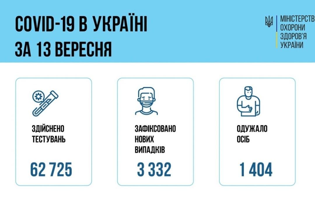 Koronavírus Ukrajnában: 3 332 új eset, 97 áldozat
