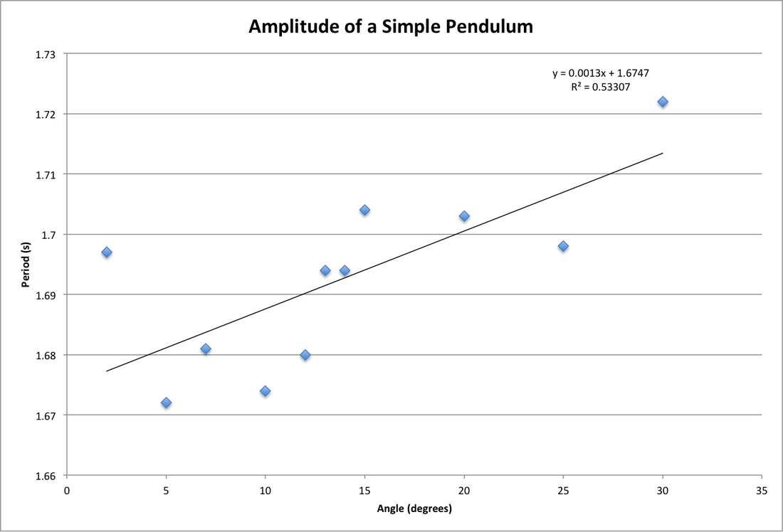 hight resolution of because it is so small it can be concluded that amplitude does not affect the period of the pendulum