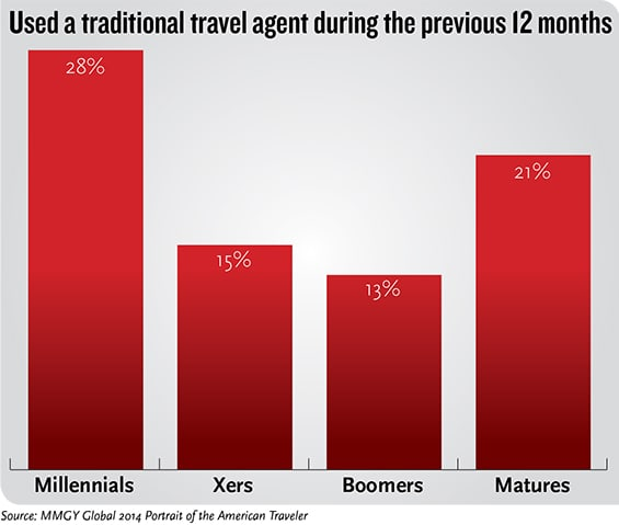 T0309TRAVELAGENTCHART
