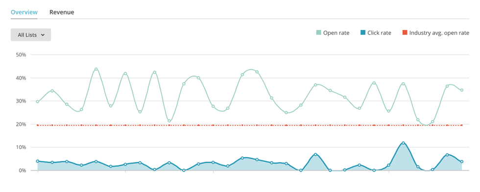 data-mailchimp